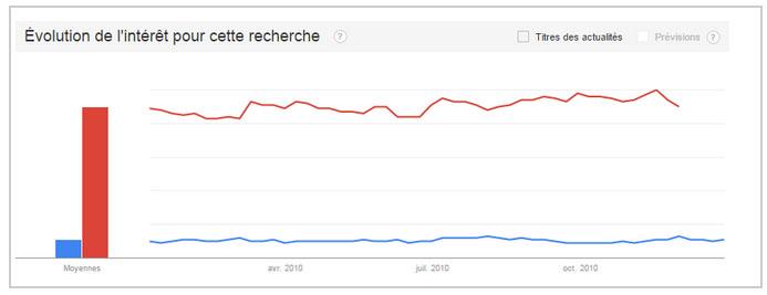 Evolution de l'intéret de la recherche sur YouTube en Tunisie