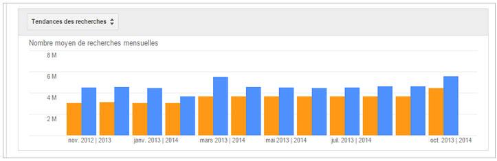 Évolution du volume de la recherche du mot YouTube en Tunisie en comparaison avec  la même période de l'année précédente 2012-2013 -2014