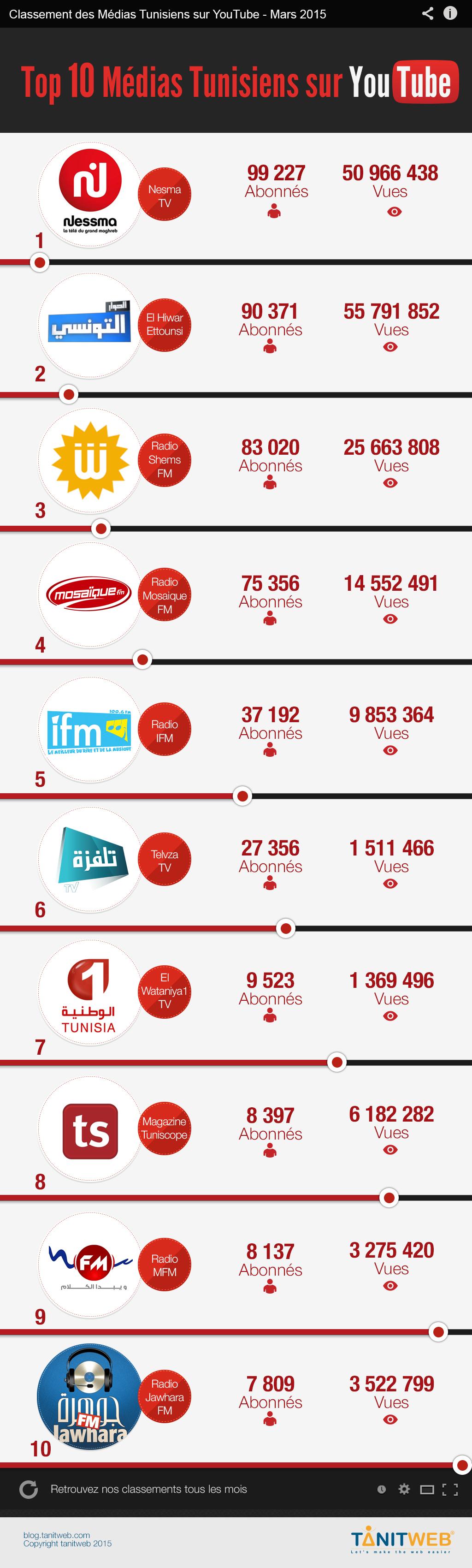 classement youtube pour les médias tunisie mars 2015