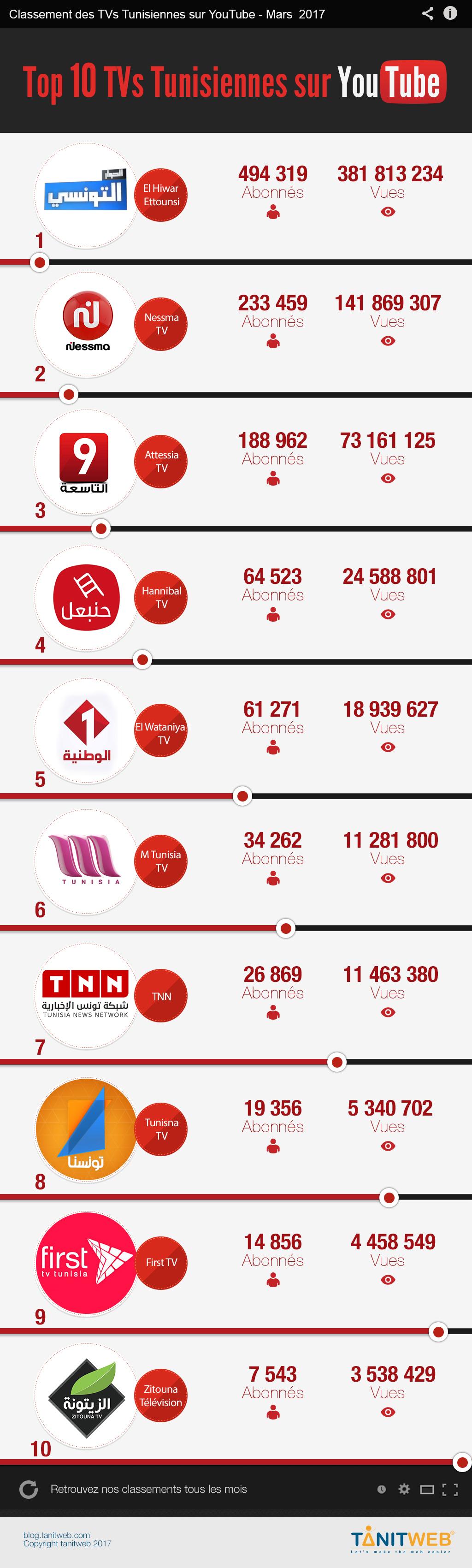 Mars 2017: Classement des TVs Tunisiennes sur YouTube