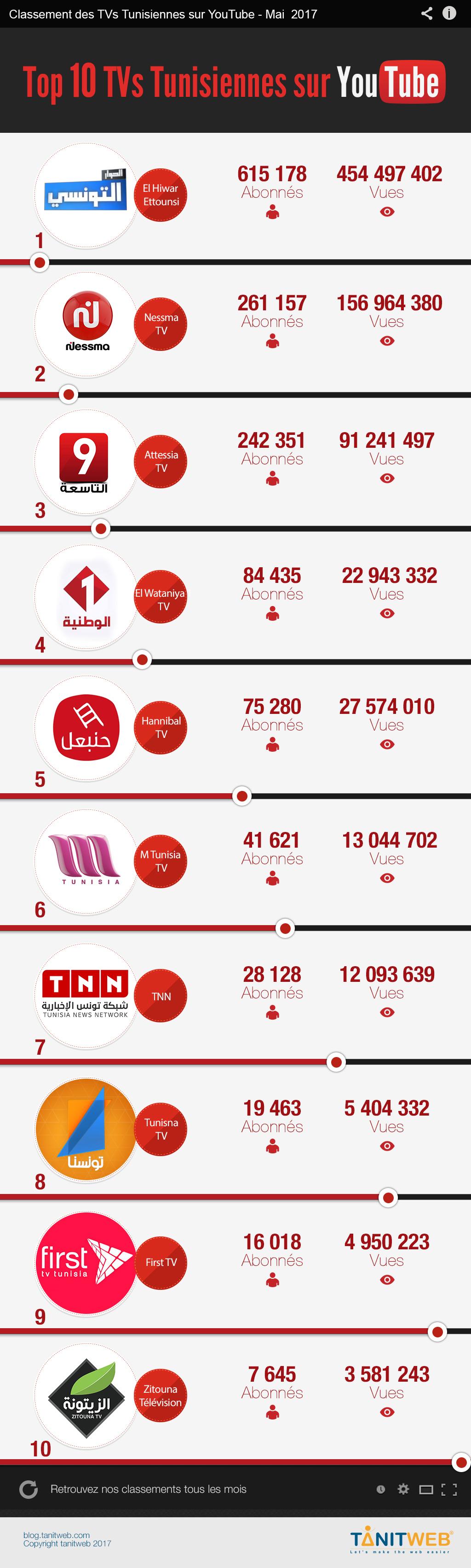 Mai 2017 : Classement des TVs Tunisiennes sur YouTube