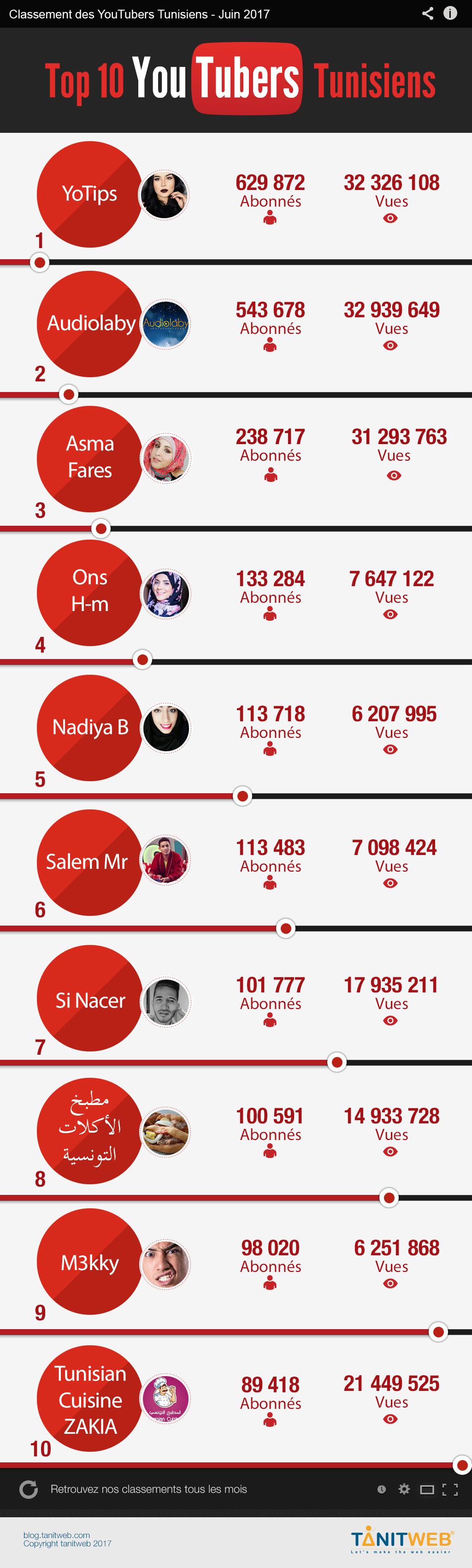 TOP 10 Youtubers Tunisiens