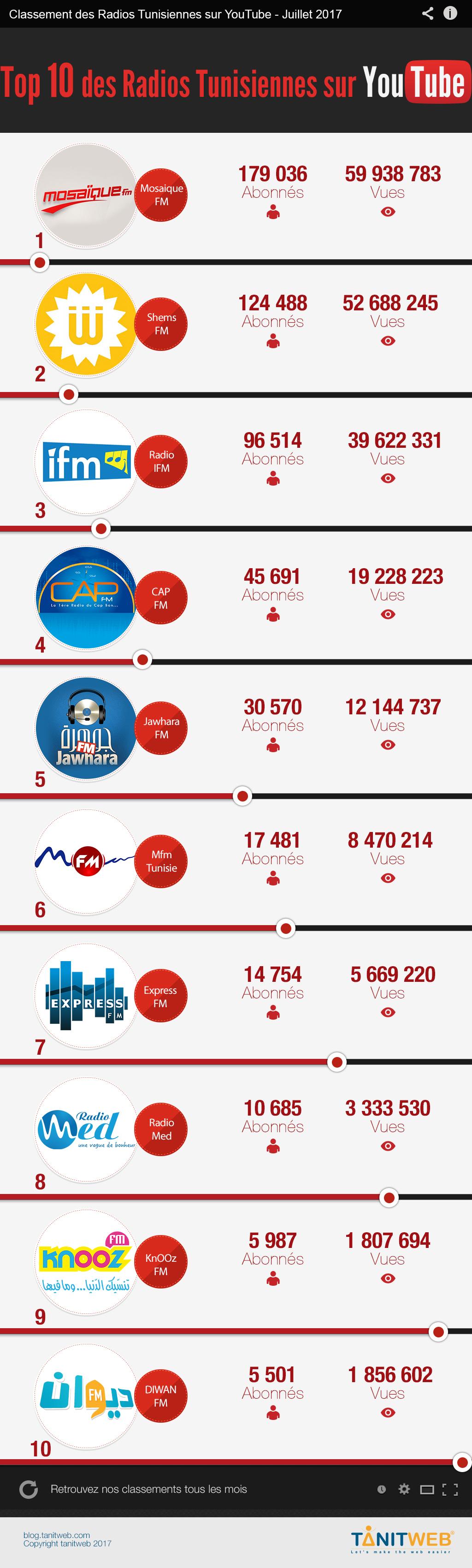 Juillet 2017 : TOP 10 Radios Tunisiennes sur YouTube