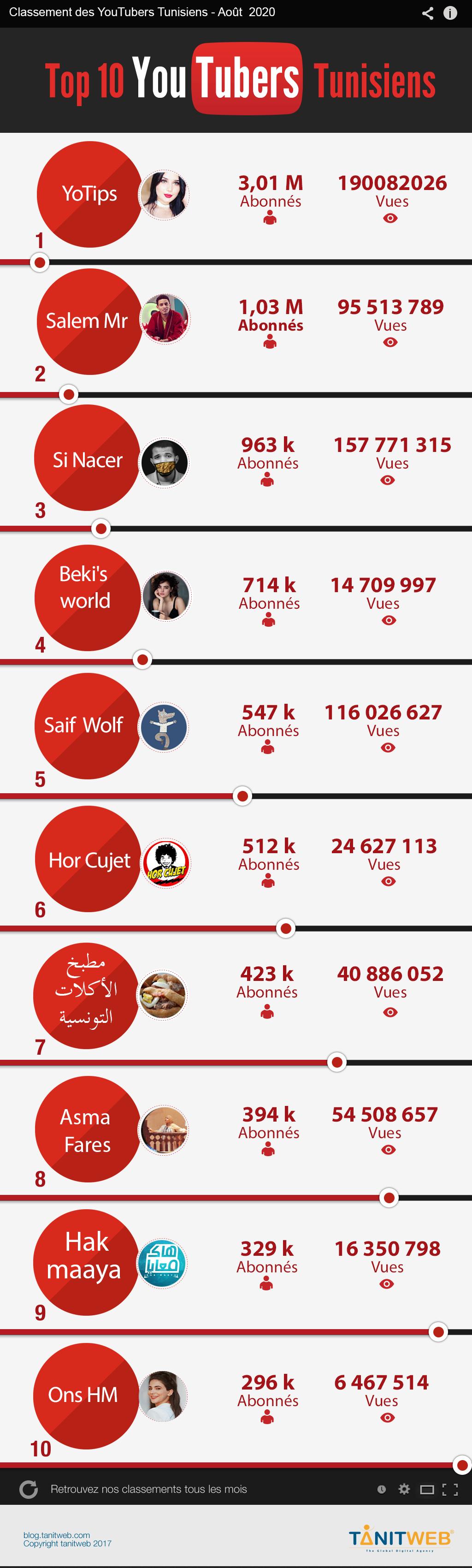 YouTubers-Tunisiens-Août-2020
