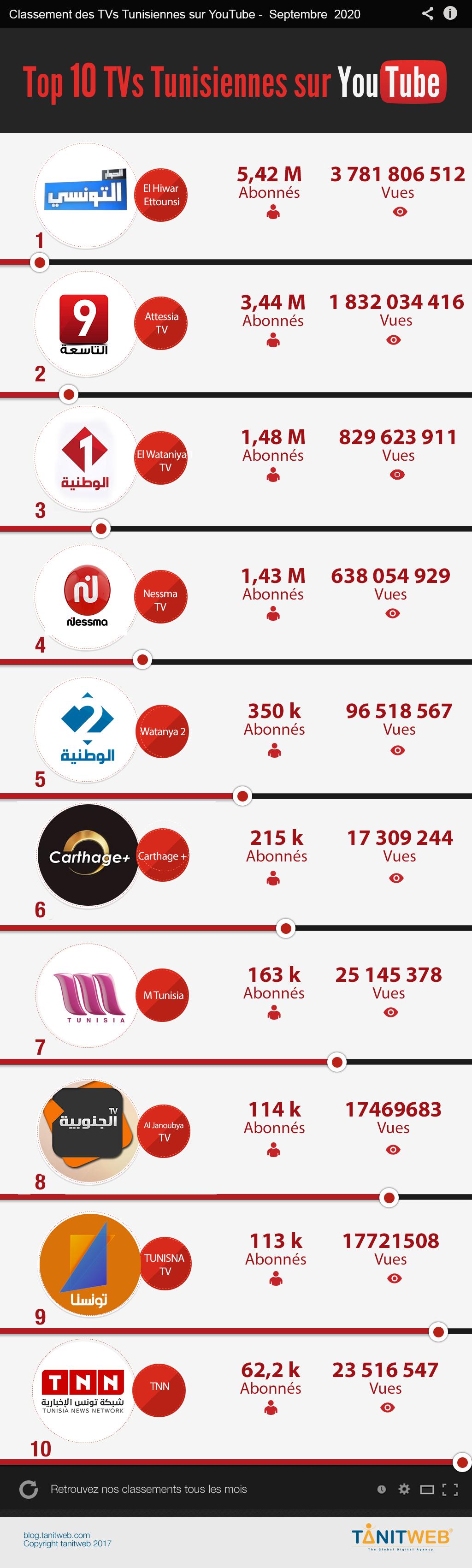 youtube-medias-TV-septembre-2020