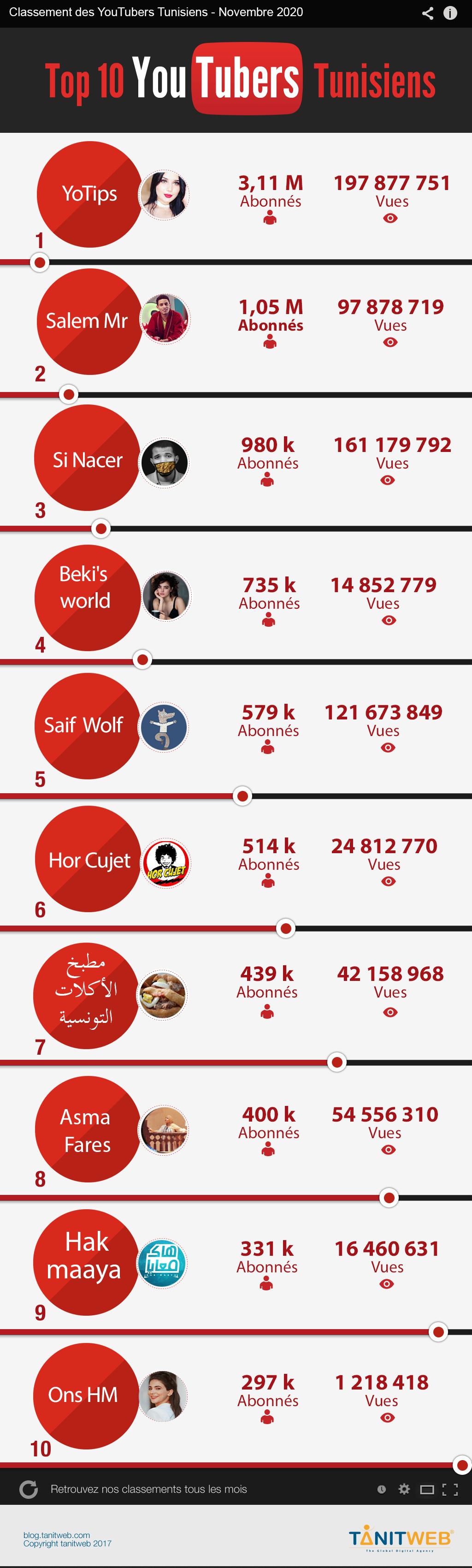 YouTubers-Tunisiens-novembre-2020