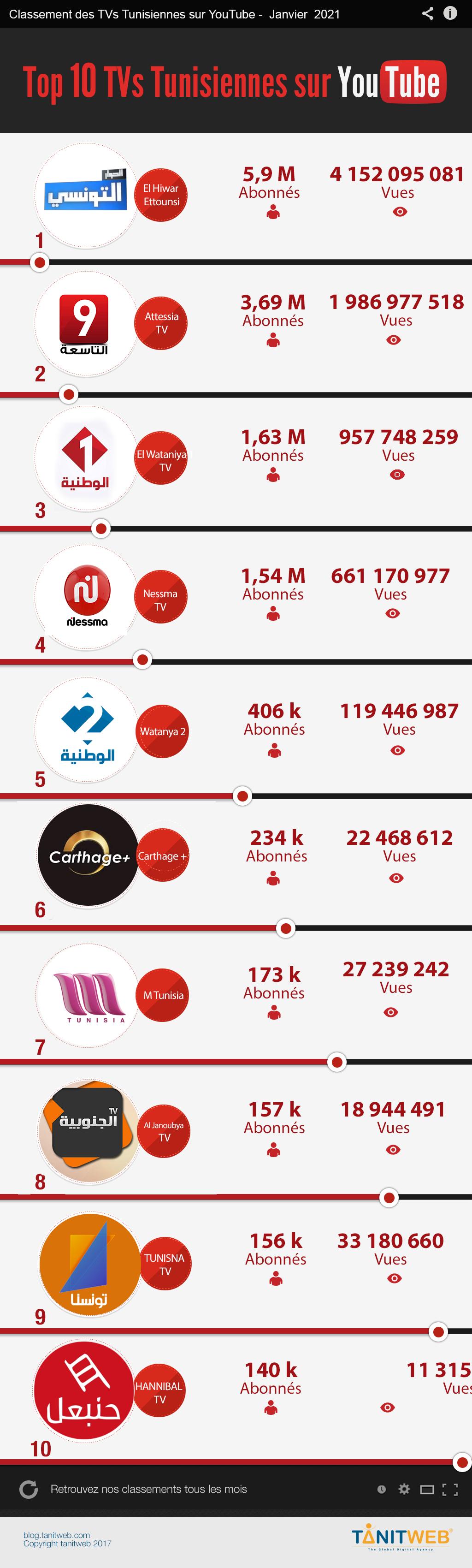 youtube-medias-TV-janvier-2021