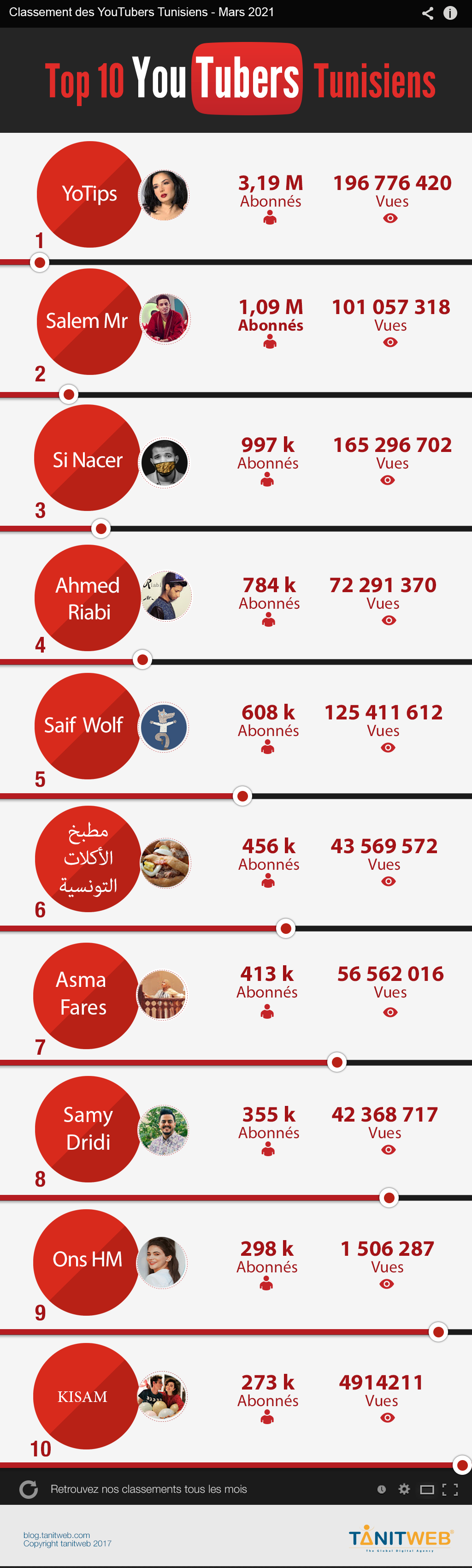 YouTubers-Tunisiens-mars-2021