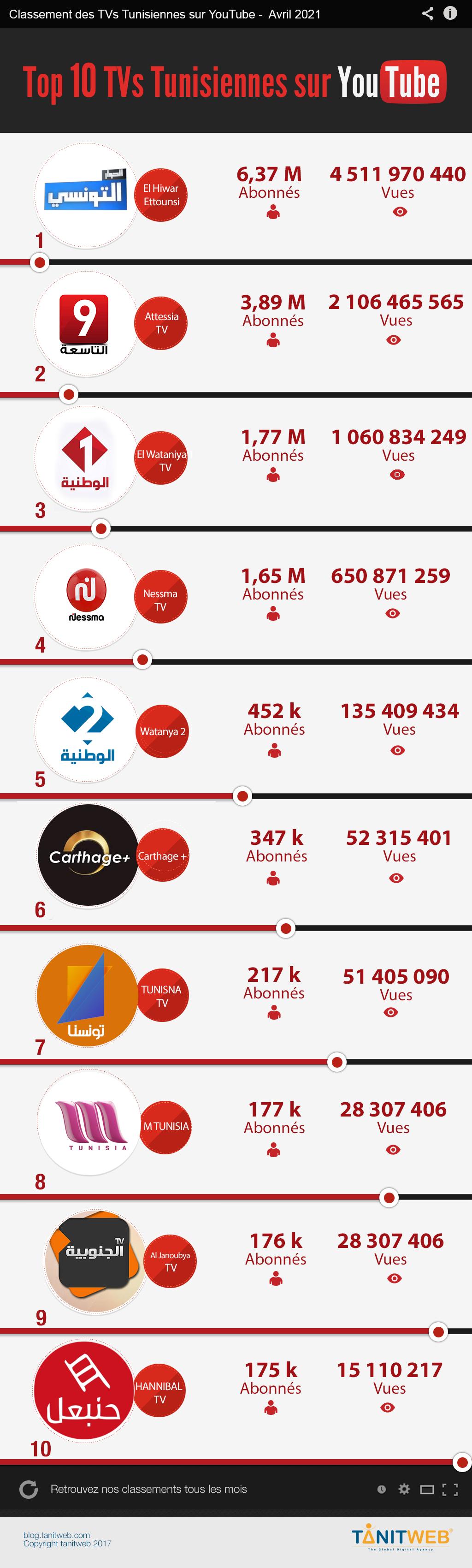 youtube-medias-TV-avril-2021